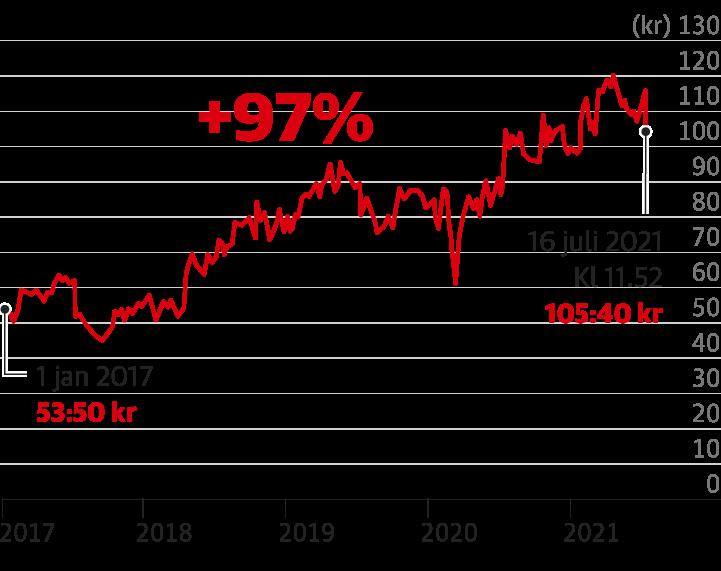 Ericssons aktiekurs