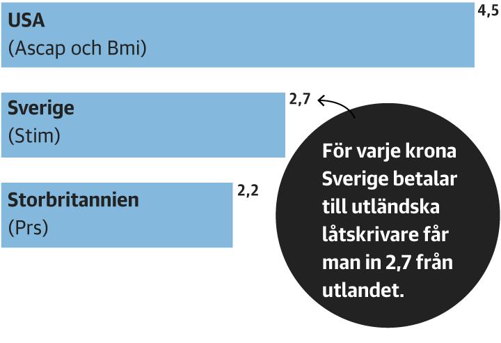 Sverige bland de enda tre som exporterar mer musik än man importerar