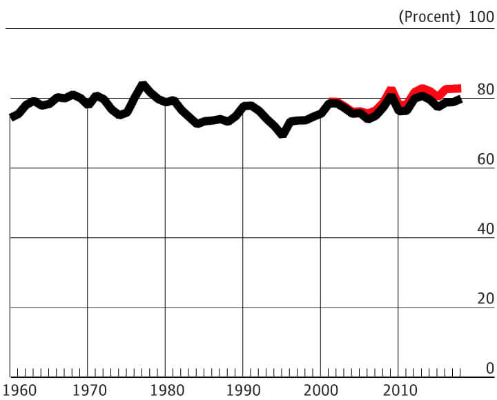 Lönernas andel av nationalinkomsten har inte ändrats