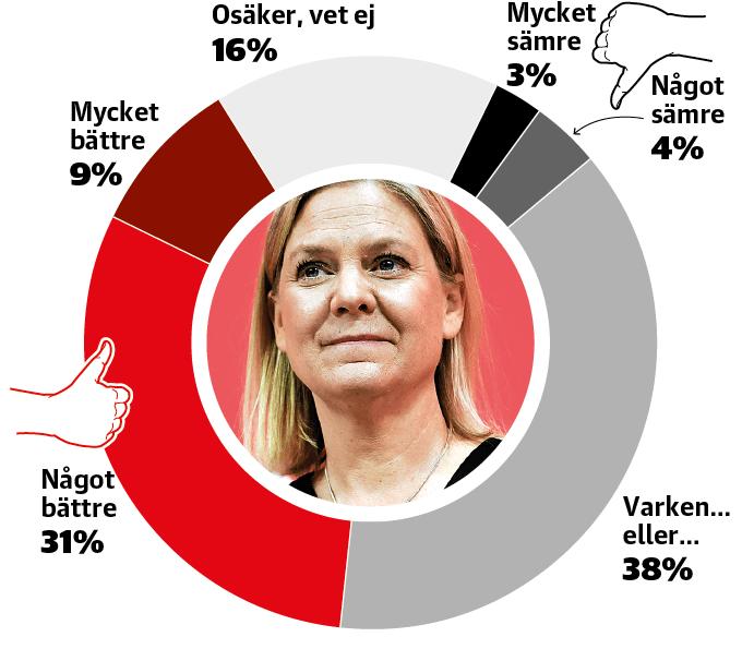 Om Magdalena Andersson blir vald till ny partiledare för Socialdemokraterna – tror du då att hon kommer att göra ett ...jobb än Stefan Löfven?