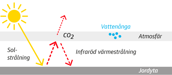 Tidig klimatmodell