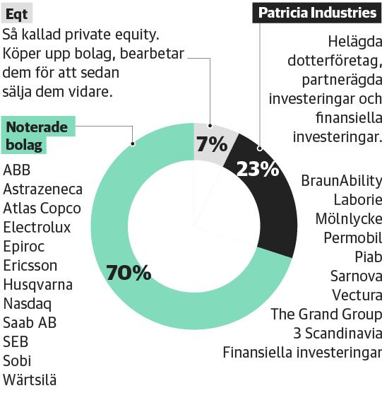 Investorsfärens maktbolag