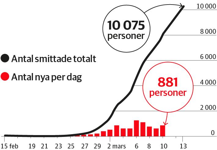 Antal fall av covid-19 i Iran