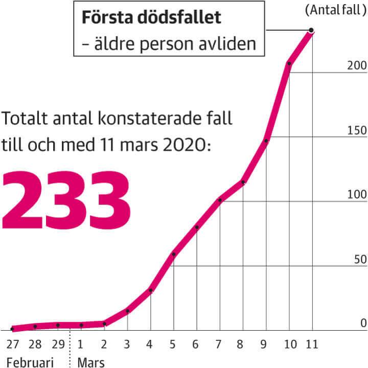 Konstaterat smittade av nya coronaviruset i region Stockholm