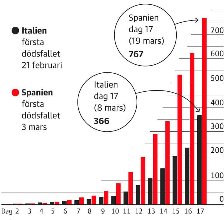 Dödsfall i Spanien och Italien dag för dag