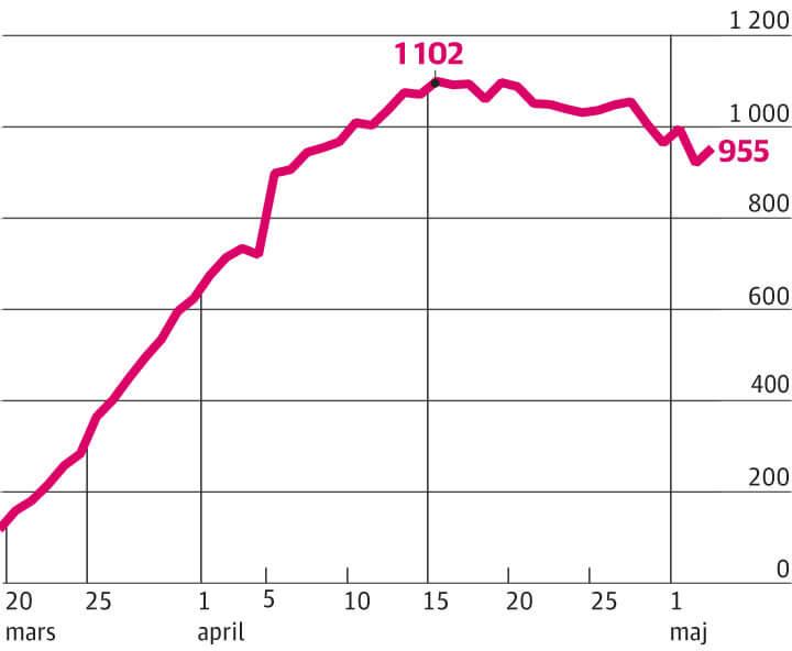 Totalt antal covid-19 patienter i Stockholms sjukhusvård 4 maj 2020