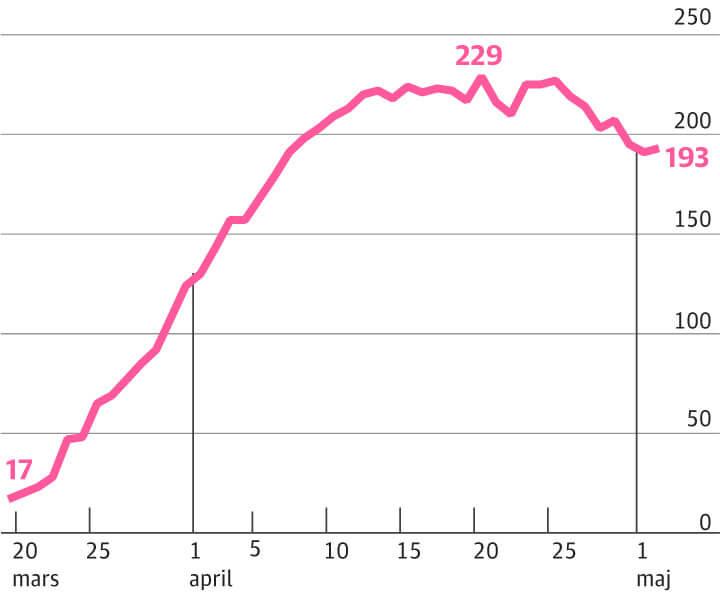 Antal patienter med covid-19 i intensivvård i Stockholm