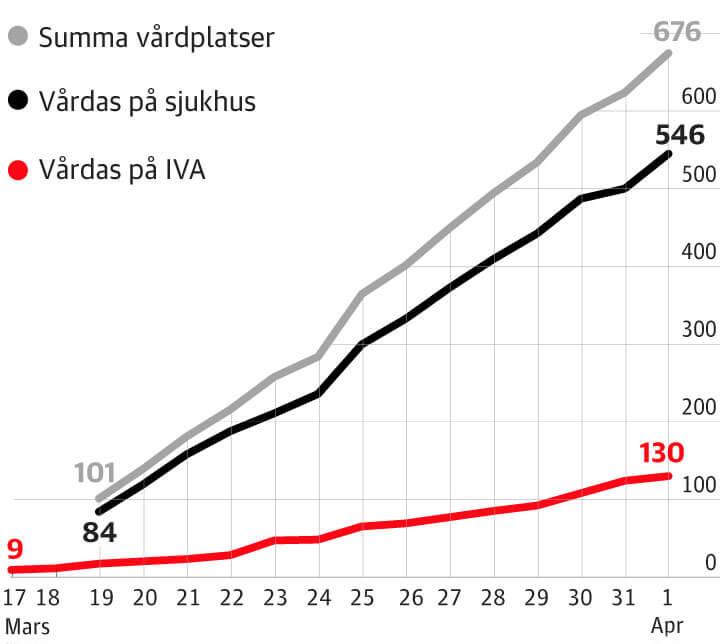 Snabb ökning av covid-patienter <br> i Stockholm